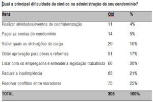 Qual a principal dificuldade do síndico na administração do seu condomínio?